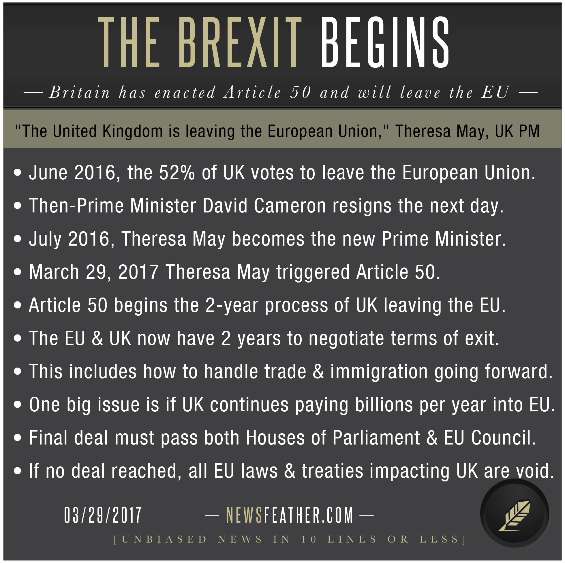 The UK has triggered Article 50 and will now begin negotiations to leave the EU in 2 years.